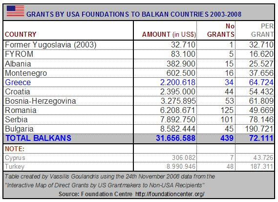 us-grants-to-balkans-03-081