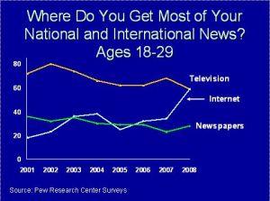 PEW-newsmedium