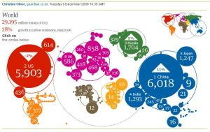Carbon emissions by country-Guardian