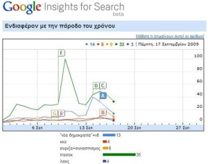 google insights-search-ekloges09
