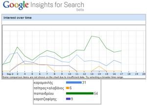 google insights-search-people